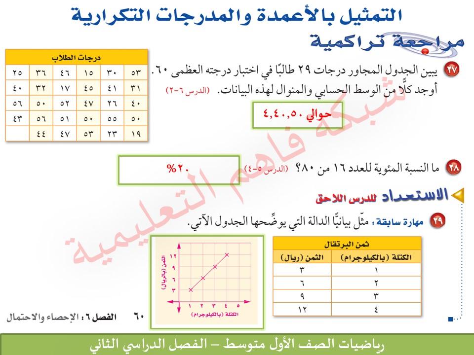 التمثيل والمدرجات التكرارية p_423bei7r1.jpg