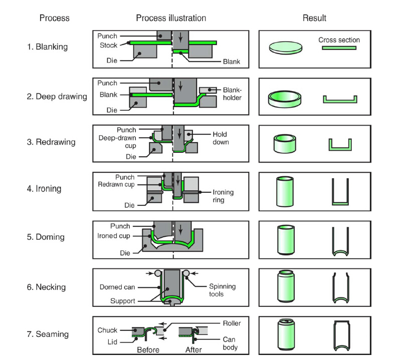 بحث رائع جداَ بعنوان طرق تشكيل المعادن - صفحة 7 P_7974evub1